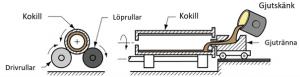 Svagt lutande centrifugalgjutning