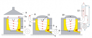 Schematisk bild över en gas eller oljeeldad ugn.